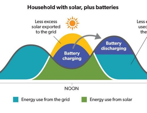 NSW Home Solar Battery Guide
